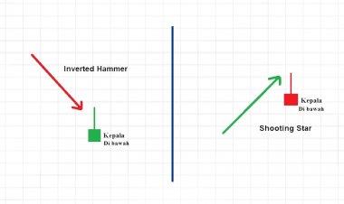 Inverted Hammer Dan Shooting Star